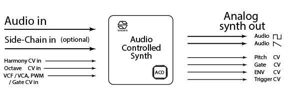 Sonicsmith Audio Controlled Synth